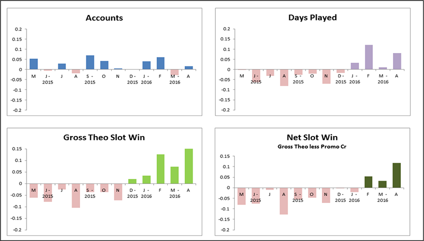 Players Club / Database Marketing Analytics Graphs